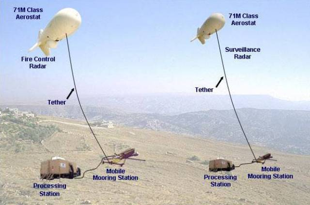 منطاد عسكري