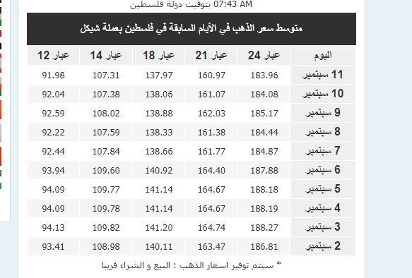 اسعار الذهب 2.JPG