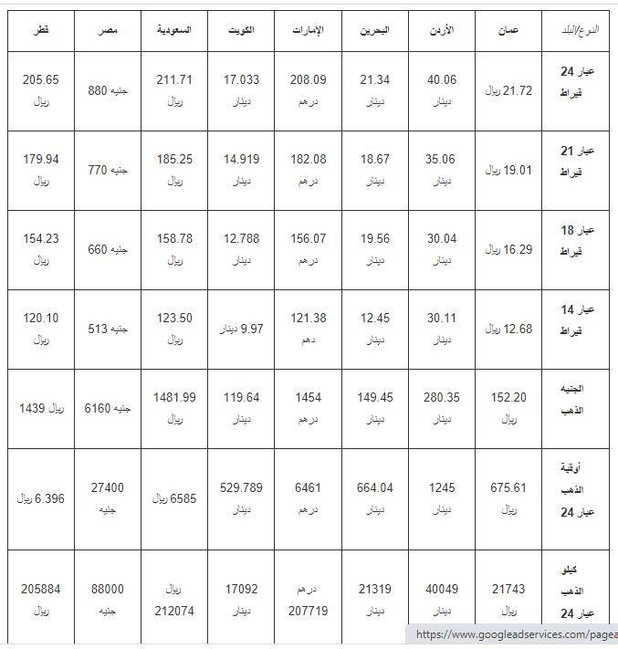 اسعار الذهب في عدد من الدول العربية.JPG