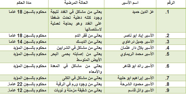 جدول الأسرى المرضى