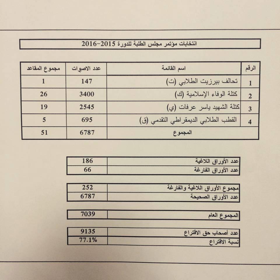 جدول لنتائج انتخابات بيرزيت