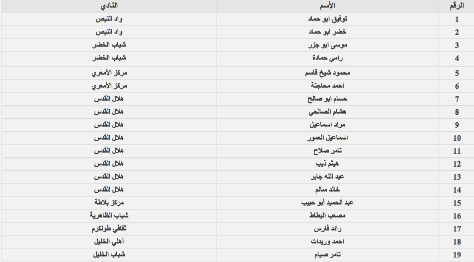 قائمة المنتخب الوطني لودية السعودية