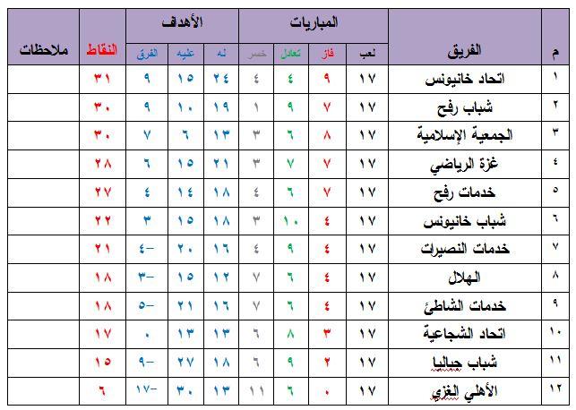 جدول ترتيب دوري جوال الممتاز .JPG
